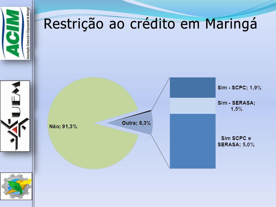 Restrição ao crédito em MaringáRestrição ao crédito em Maringá