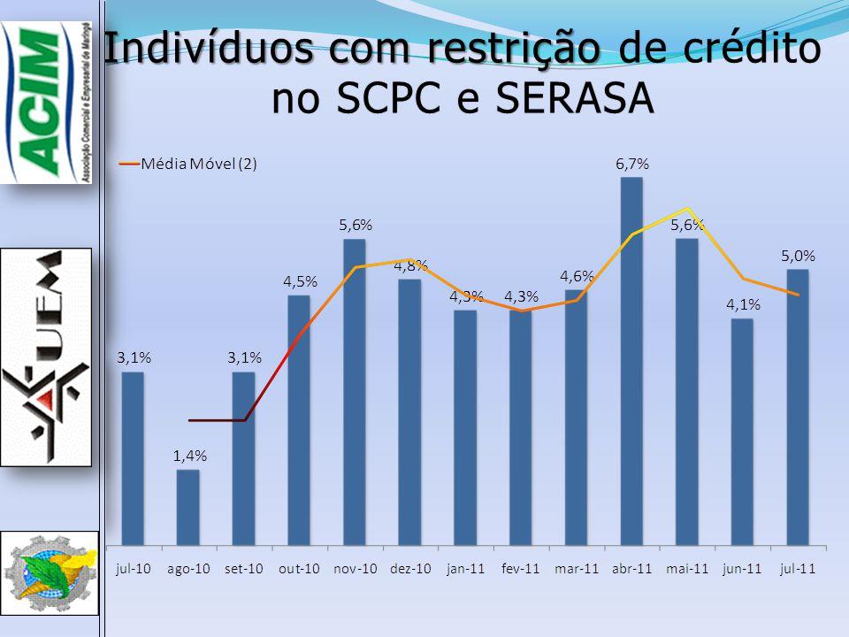 Indivíduos com restrição de crédito no SCPC e SERASA