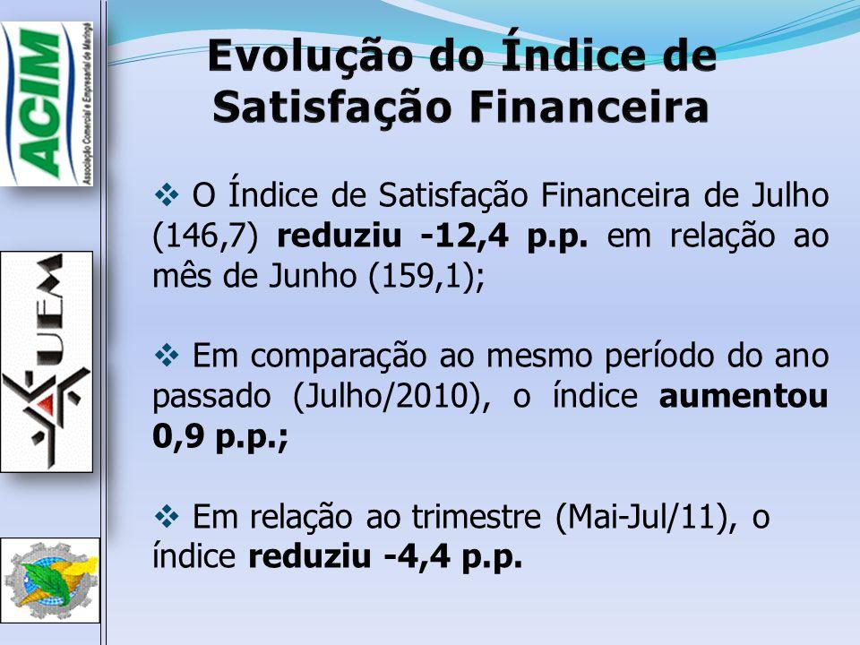 O Índice de Satisfação Financeira de Julho (146,7) reduziu -12,4 p.p. em relação ao mês de Junho (159,1); Em comparação ao mesmo período do ano passad