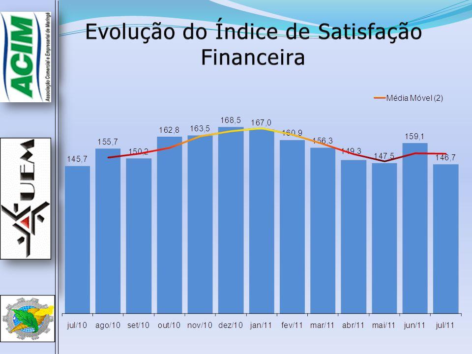 O Índice de Expectativa de Renda de Julho (113,1) aumentou 2,9 p.p.