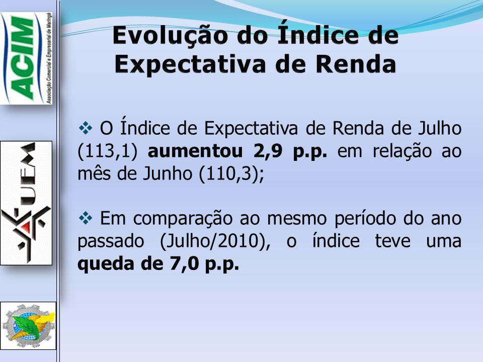 O Índice de Expectativa de Renda de Julho (113,1) aumentou 2,9 p.p. em relação ao mês de Junho (110,3); Em comparação ao mesmo período do ano passado