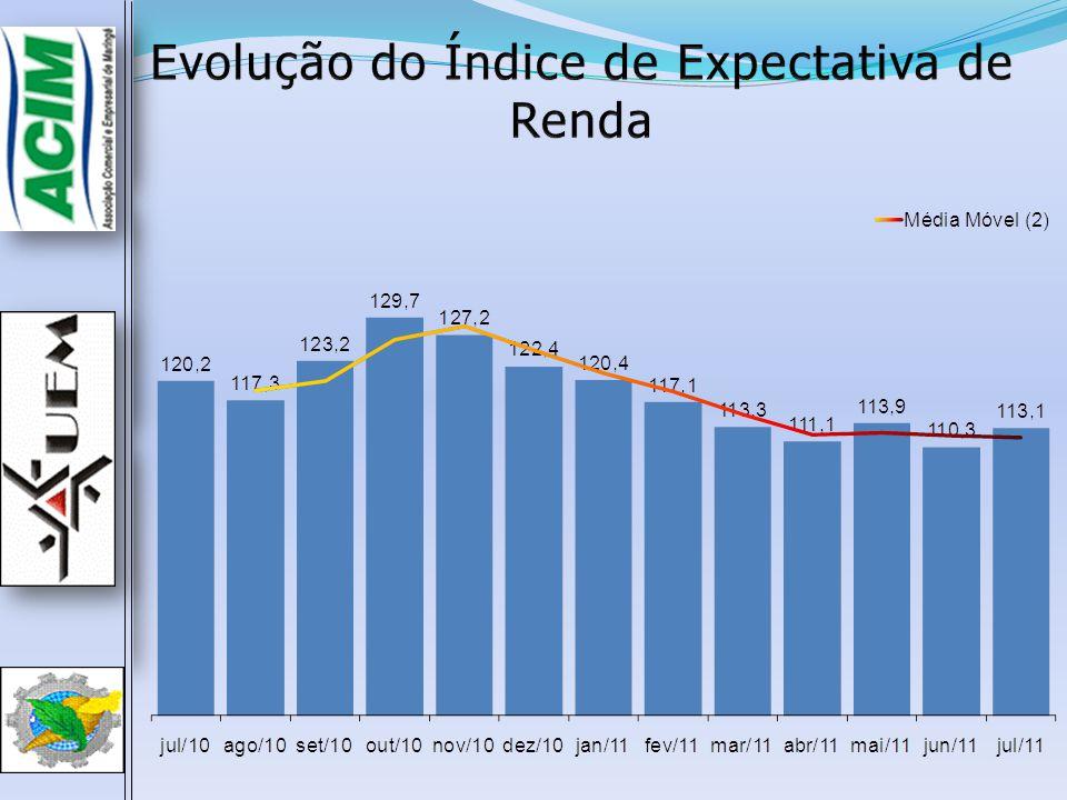 Evolução do Índice de Expectativa de Emprego O Índice de Expectativa de Emprego de Julho (119,8) não variou em relação ao mês de Junho (119,8); Em comparação ao mesmo período do ano passado (Julho/2010), o índice aumentou 0,9 p.p.