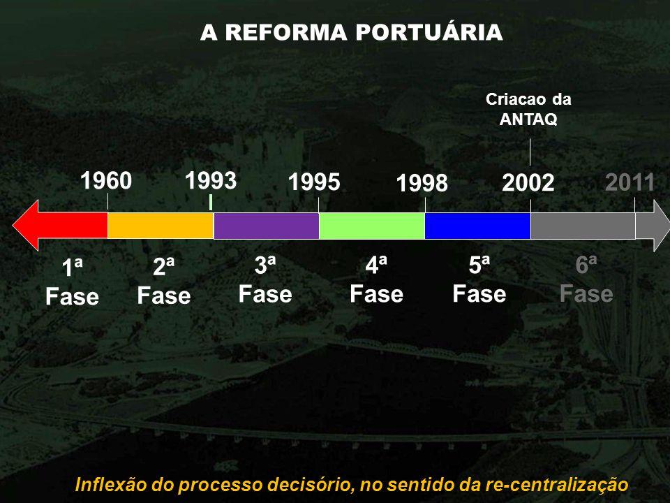 A REFORMA PORTUÁRIA Inflexão do processo decisório, no sentido da re-centralização 1960 1ª Fase 2ª Fase 1993 3ª Fase 1998 4ª Fase Criacao da ANTAQ 5ª