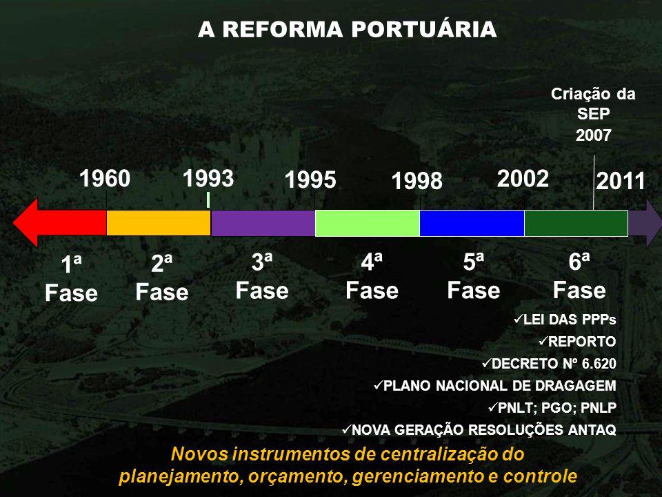 A REFORMA PORTUÁRIA Novos instrumentos de centralização do planejamento, orçamento, gerenciamento e controle 1960 1ª Fase 2ª Fase 1993 3ª Fase 1998 4ª