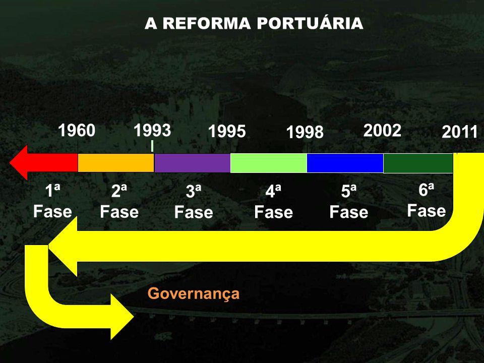 A REFORMA PORTUÁRIA 19601993 1998 2002 1995 1ª Fase 2ª Fase 3ª Fase 4ª Fase 5ª Fase 6ª Fase 2011 Governança