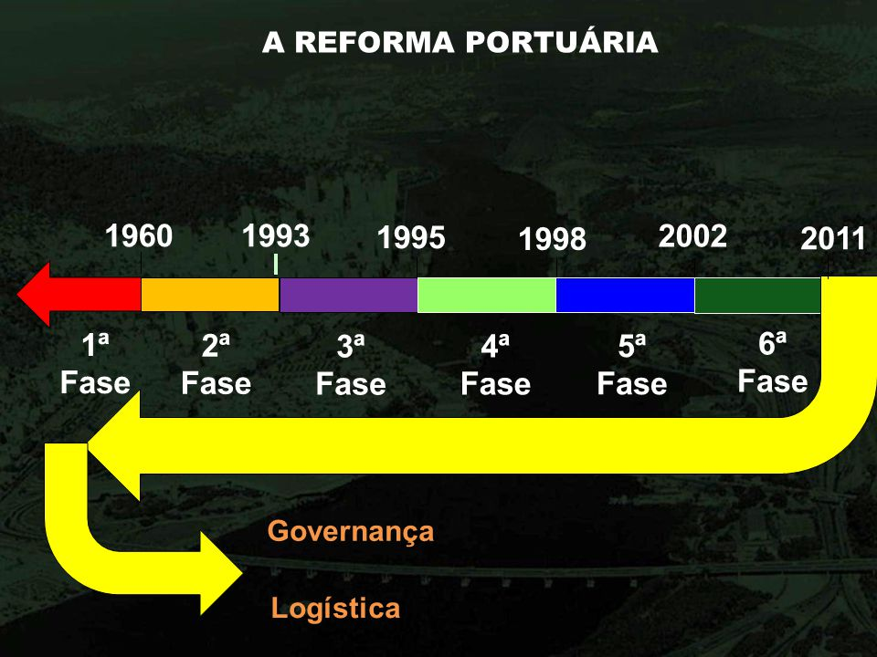 A REFORMA PORTUÁRIA 19601993 1998 2002 1995 1ª Fase 2ª Fase 3ª Fase 4ª Fase 5ª Fase 6ª Fase 2011 Governança Logística