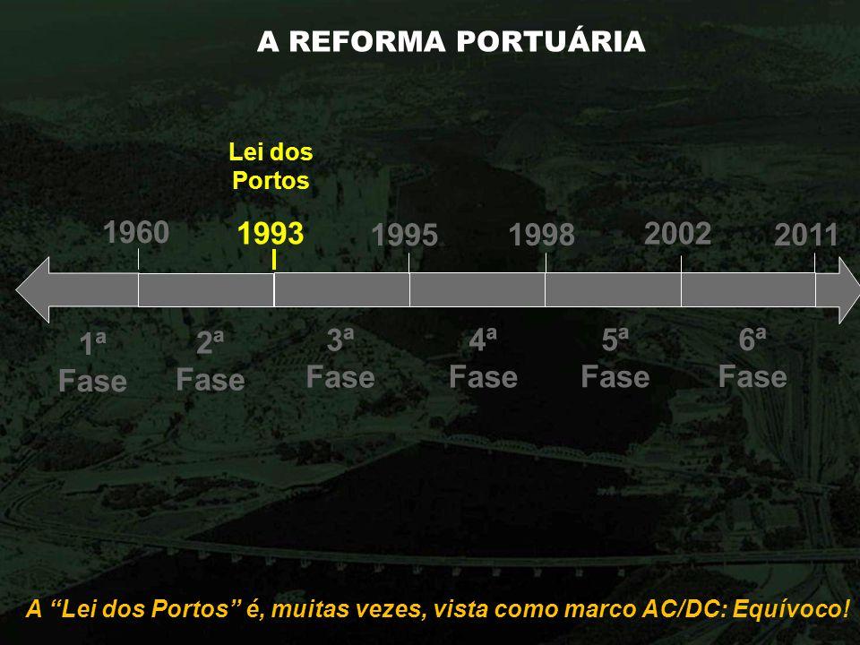 A REFORMA PORTUÁRIA 1960 1ª Fase 2ª Fase Lei dos Portos 1993 1995 3ª Fase 1998 4ª Fase 2002 5ª Fase 6ª Fase 2011 A Lei dos Portos é, muitas vezes, vis