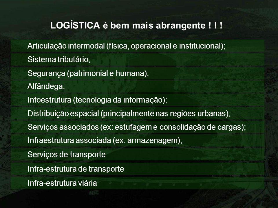 LOGÍSTICA é bem mais abrangente ! ! ! Infraestrutura associada (ex: armazenagem); Serviços associados (ex: estufagem e consolidação de cargas); Distri