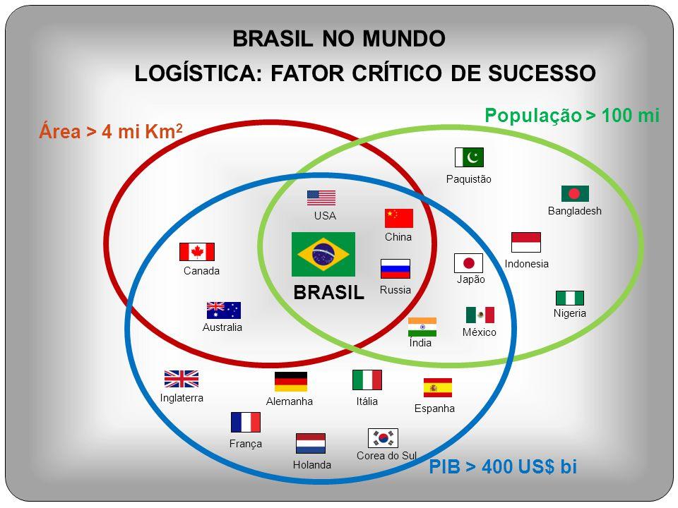 BRASIL NO MUNDO Área > 4 mi Km 2 População > 100 mi PIB > 400 US$ bi BRASIL Japão USA Russia China Índia México Paquistão Bangladesh Nigeria Alemanha