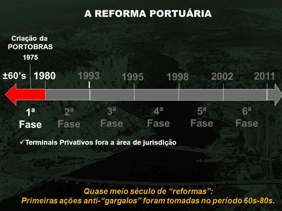 A REFORMA PORTUÁRIA Quase meio século de reformas: Primeiras ações anti-gargalos foram tomadas no período 60s-80s. 1980 1ª Fase 2ª Fase 1993 1995 3ª F