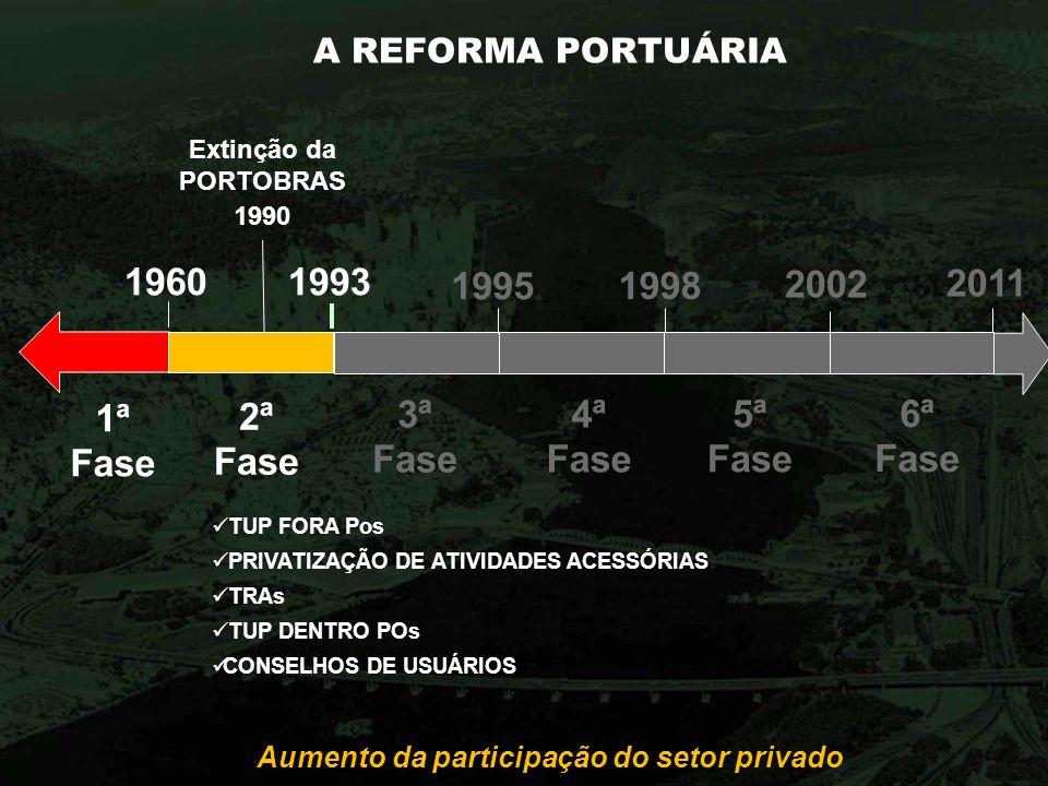 A REFORMA PORTUÁRIA Aumento da participação do setor privado 1960 1ª Fase 2ª Fase 1993 1995 3ª Fase 1998 4ª Fase 2002 5ª Fase 6ª Fase 2011 TUP FORA Po