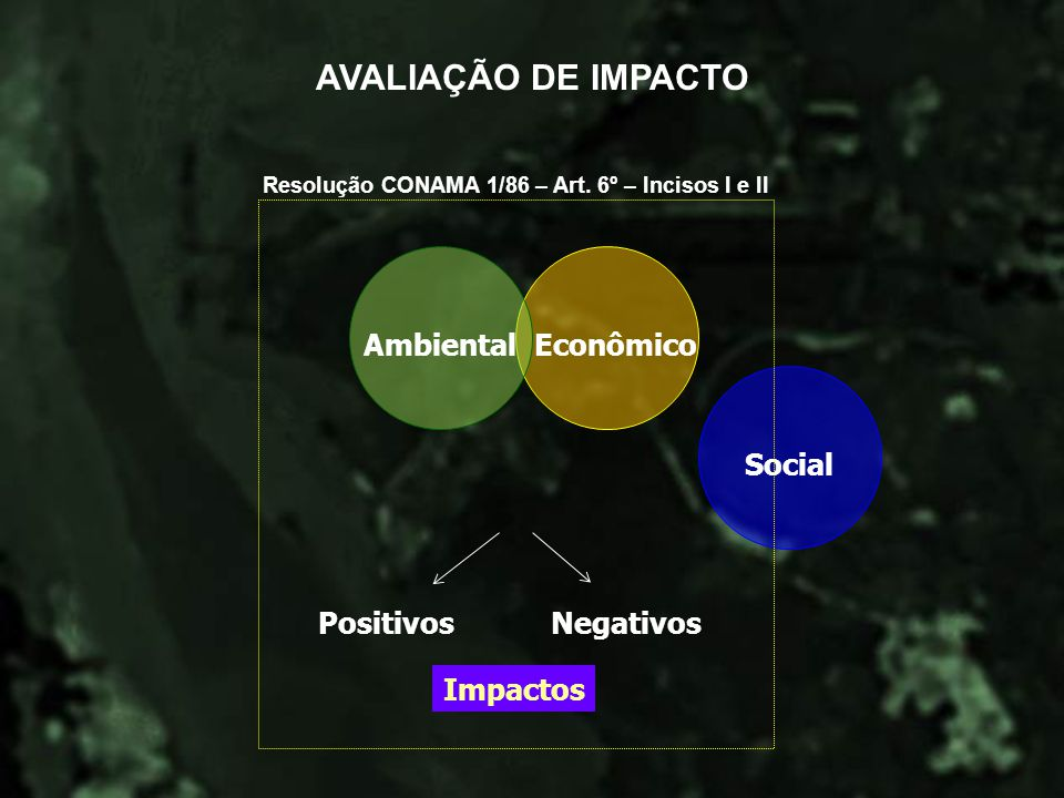 EconômicoSocial AVALIAÇÃO DE IMPACTO Impactos PositivosNegativos Ambiental Resolução CONAMA 1/86 – Art. 6º – Incisos l e ll