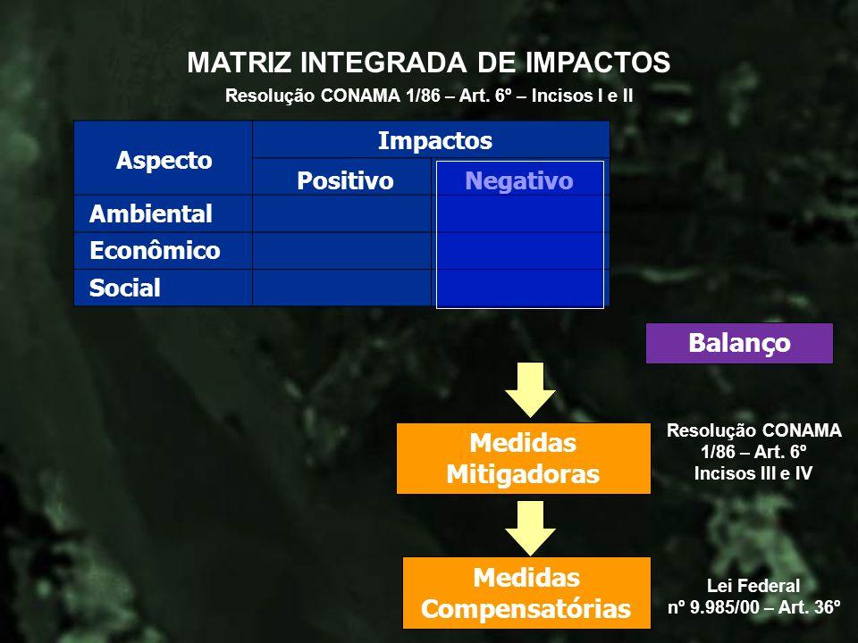 Balanço Medidas Mitigadoras MATRIZ INTEGRADA DE IMPACTOS Aspecto Ambiental Econômico Social PositivoNegativo Impactos Medidas Compensatórias Resolução