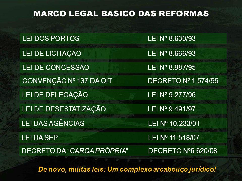 MARCO LEGAL BASICO DAS REFORMAS LEI DOS PORTOSLEI Nº 8.630/93 LEI DE LICITAÇÃOLEI Nº 8.666/93 LEI DE CONCESSÃOLEI Nº 8.987/95 CONVENÇÃO Nº 137 DA OITD