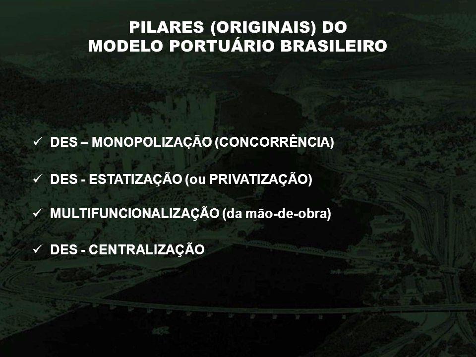 PILARES (ORIGINAIS) DO MODELO PORTUÁRIO BRASILEIRO DES - CENTRALIZAÇÃO DES - ESTATIZAÇÃO (ou PRIVATIZAÇÃO) MULTIFUNCIONALIZAÇÃO (da mão-de-obra) DES –