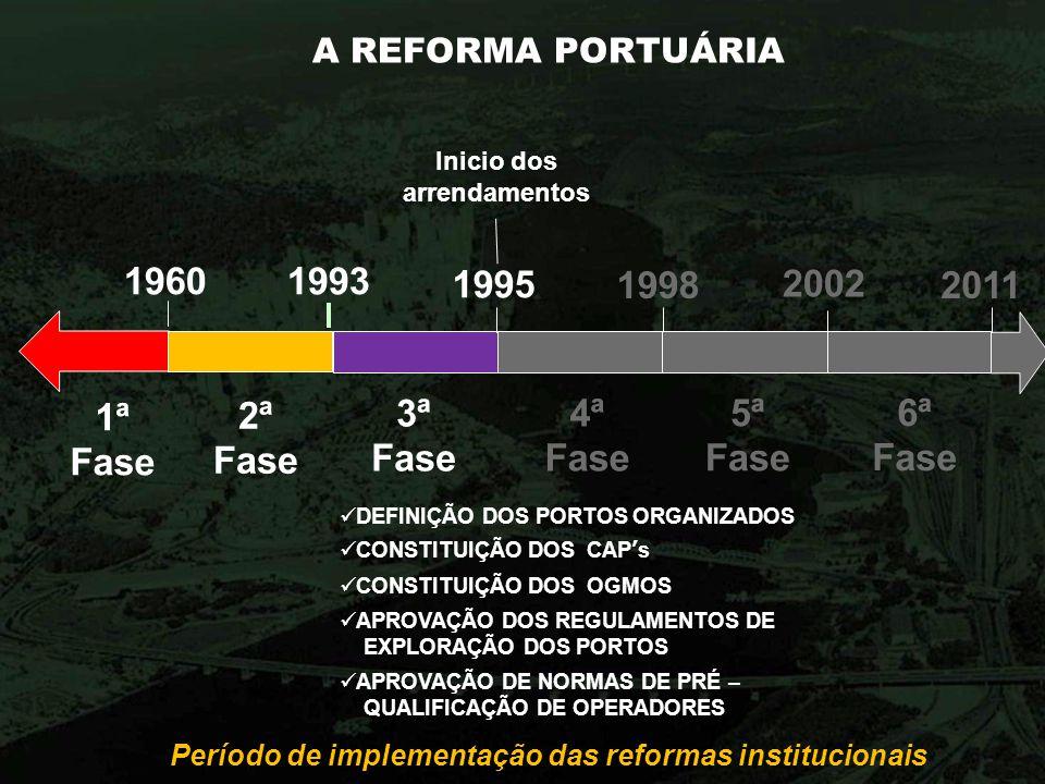 A REFORMA PORTUÁRIA Período de implementação das reformas institucionais 1960 1ª Fase 2ª Fase 1993 3ª Fase 1998 4ª Fase 2002 5ª Fase 6ª Fase 2011 Inic
