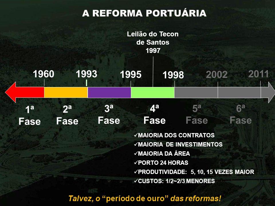A REFORMA PORTUÁRIA Talvez, o período de ouro das reformas! 1960 1ª Fase 2ª Fase 1993 3ª Fase 1998 4ª Fase Leilão do Tecon de Santos 1997 2002 5ª Fase