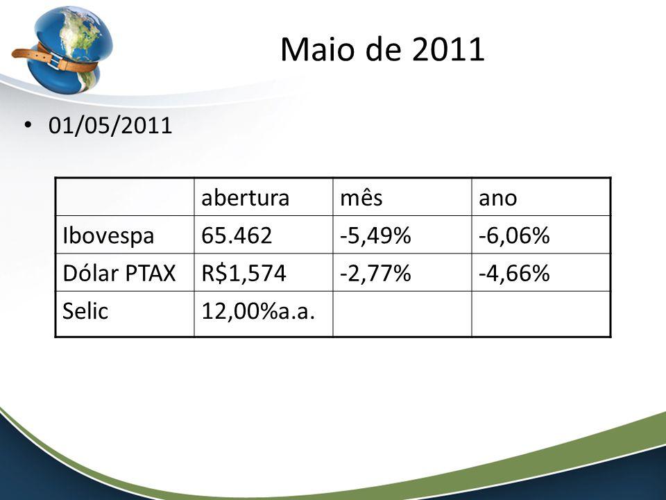 01/05/2011 aberturamêsano Ibovespa65.462-5,49%-6,06% Dólar PTAXR$1,574-2,77%-4,66% Selic12,00%a.a.