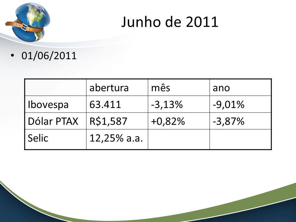 01/06/2011 aberturamêsano Ibovespa63.411-3,13%-9,01% Dólar PTAXR$1,587+0,82%-3,87% Selic12,25% a.a.