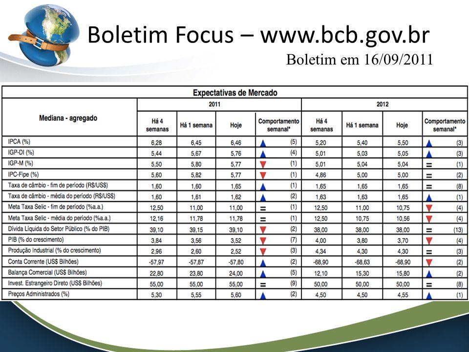 Boletim Focus – www.bcb.gov.br Boletim em 16/09/2011