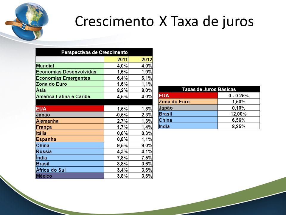 Crescimento X Taxa de juros Perspectivas de Crescimento 20112012 Mundial4,0% Economias Desenvolvidas1,6%1,9% Economias Emergentes6,4%6,1% Zona do Euro1,6%1,1% Ásia8,2%8,0% América Latina e Caribe4,5%4,0% EUA1,5%1,8% Japão-0,5%2,3% Alemanha2,7%1,3% França1,7%1,4% Itália0,6%0,3% Espanha0,8%1,1% China9,5%9,0% Rússia4,3%4,1% Índia7,8%7,5% Brasil3,8%3,6% África do Sul3,4%3,6% México3,8%3,6% Taxas de Juros Básicas EUA0 - 0,25% Zona do Euro1,50% Japão0,10% Brasil12,00% China6,56% Índia8,25%
