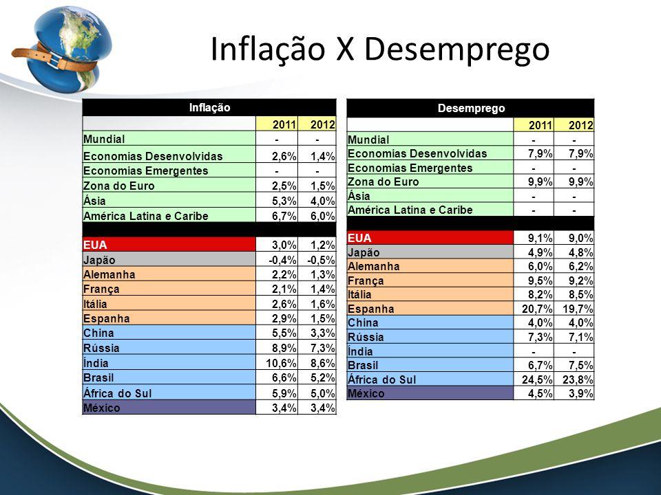 Inflação X Desemprego Desemprego 20112012 Mundial-- Economias Desenvolvidas7,9% Economias Emergentes-- Zona do Euro9,9% Ásia-- América Latina e Caribe-- EUA9,1%9,0% Japão4,9%4,8% Alemanha6,0%6,2% França9,5%9,2% Itália8,2%8,5% Espanha20,7%19,7% China4,0% Rússia7,3%7,1% Índia-- Brasil6,7%7,5% África do Sul24,5%23,8% México4,5%3,9% Inflação 20112012 Mundial-- Economias Desenvolvidas2,6%1,4% Economias Emergentes-- Zona do Euro2,5%1,5% Ásia5,3%4,0% América Latina e Caribe6,7%6,0% EUA3,0%1,2% Japão-0,4%-0,5% Alemanha2,2%1,3% França2,1%1,4% Itália2,6%1,6% Espanha2,9%1,5% China5,5%3,3% Rússia8,9%7,3% Índia10,6%8,6% Brasil6,6%5,2% África do Sul5,9%5,0% México3,4%