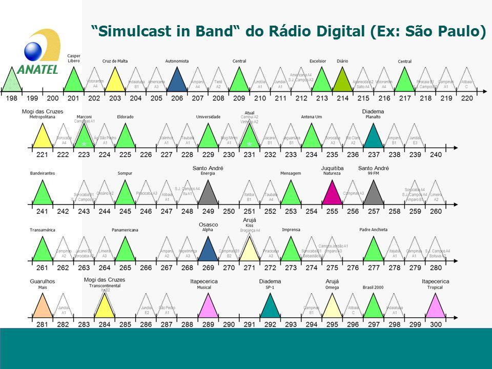 Simulcast in Band do Rádio Digital (Ex: São Paulo)