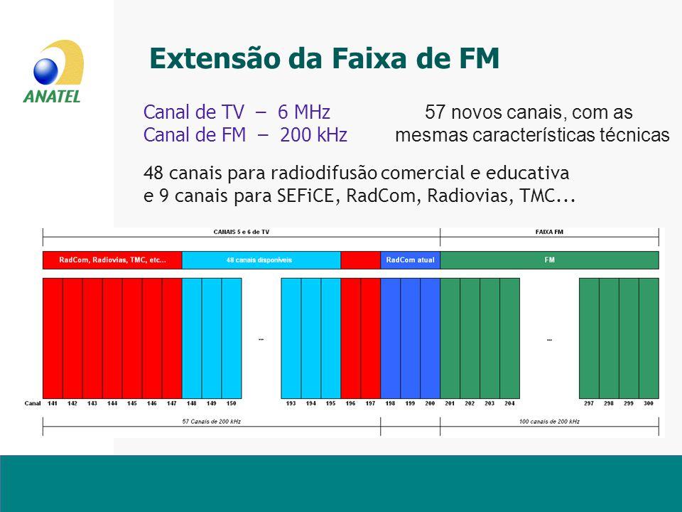 Extensão da Faixa de FM Canal de TV – 6 MHz 57 novos canais, com as Canal de FM – 200 kHz mesmas características técnicas 48 canais para radiodifusão