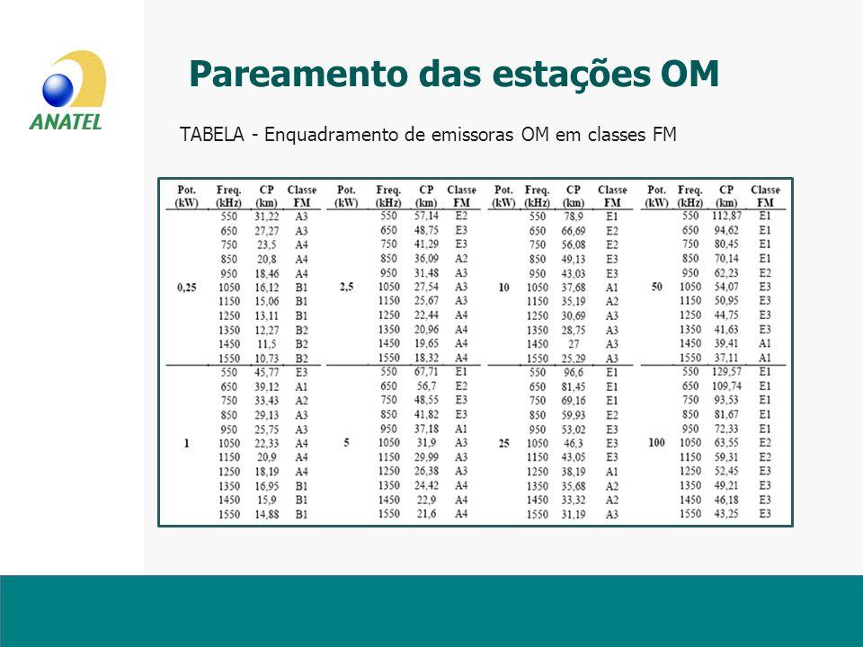 Pareamento das estações OM TABELA - Enquadramento de emissoras OM em classes FM