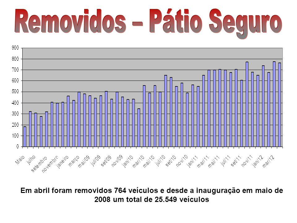 Em abril foram restituídos 686 veículos e desde a inauguração em maio de 2008 um total de 24.156 veículos