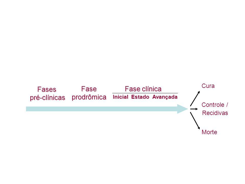Fases pré-clínicas Faseprodrômica Fase clínica InicialEstadoAvançada Cura Controle / Recidivas Morte GenéticaAmbiente Modo de viver As.