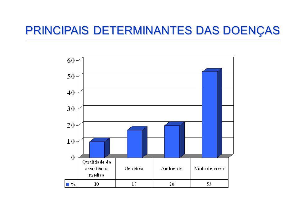 PRINCIPAIS DETERMINANTES DO CÂNCER