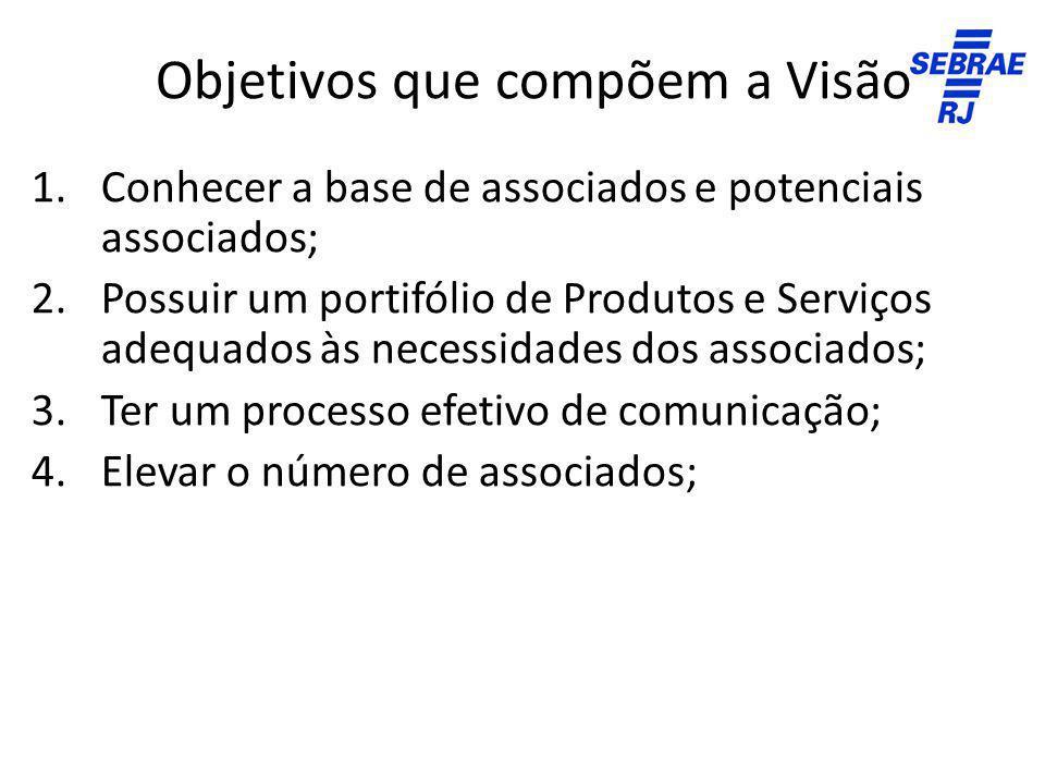 Objetivos que compõem a Visão 1.Conhecer a base de associados e potenciais associados; 2.Possuir um portifólio de Produtos e Serviços adequados às nec