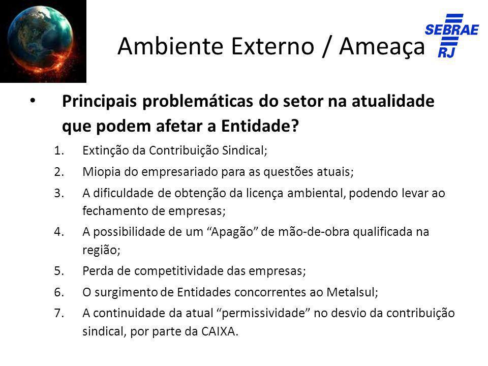 Ambiente Externo / Ameaças Principais problemáticas do setor na atualidade que podem afetar a Entidade? 1.Extinção da Contribuição Sindical; 2.Miopia