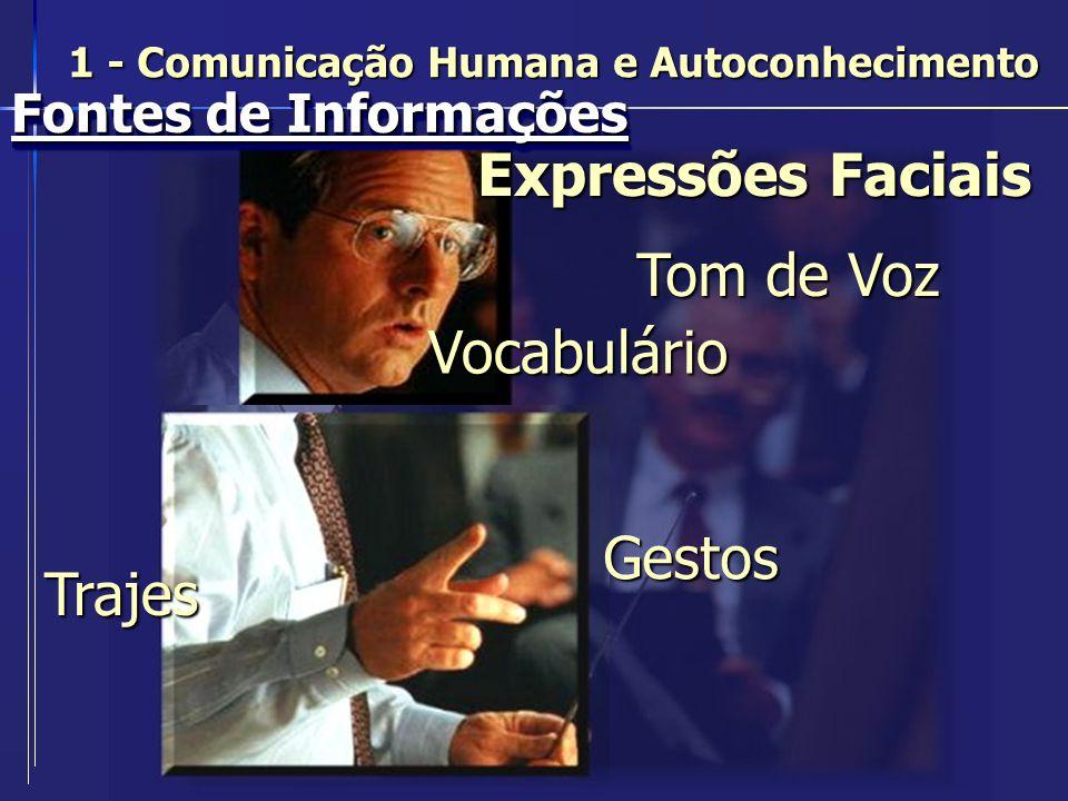 Fontes de Informações Expressões Faciais Gestos Trajes Tom de Voz Vocabulário 1 - Comunicação Humana e Autoconhecimento