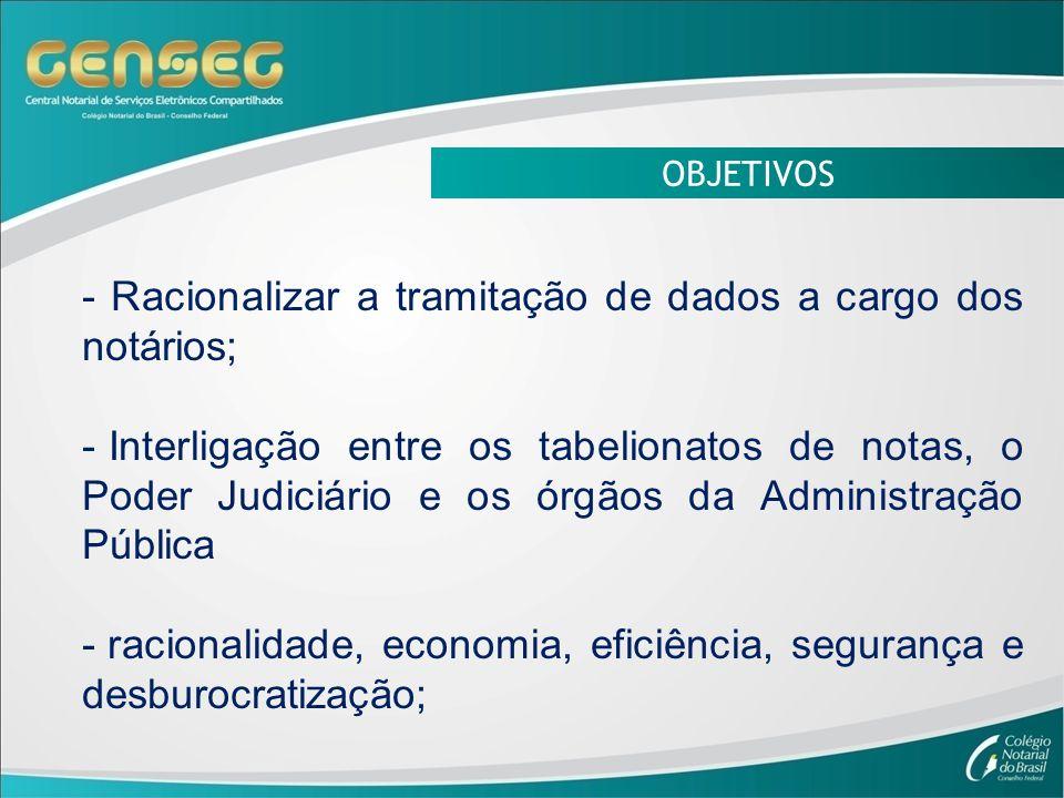 OBJETIVOS - Racionalizar a tramitação de dados a cargo dos notários; - Interligação entre os tabelionatos de notas, o Poder Judiciário e os órgãos da Administração Pública - racionalidade, economia, eficiência, segurança e desburocratização;