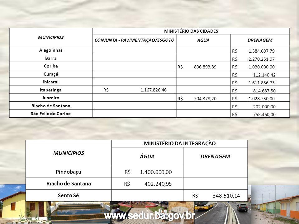 MUNICIPIOS MINISTÉRIO DAS CIDADES CONJUNTA - PAVIMENTAÇÃO/ESGOTOÁGUADRENAGEM Alagoinhas R$ 1.384.607,79 Barra R$ 2.270.251,07 Coribe R$ 806.893,89 R$