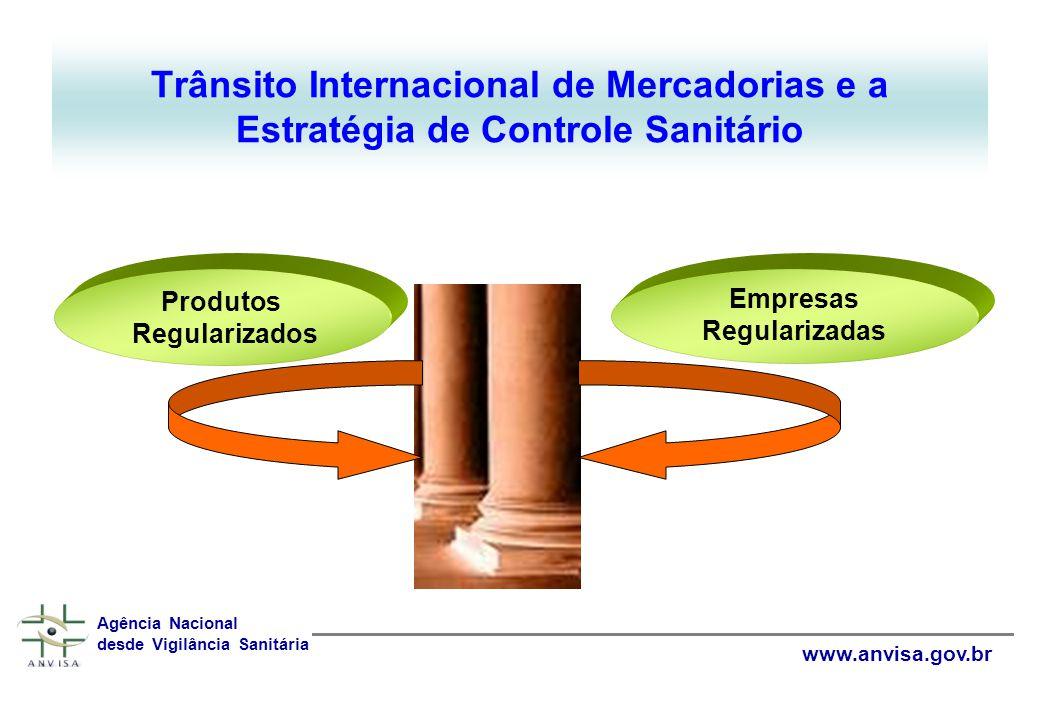 Produtos sob Vigilância Sanitária medicamentos Produtos para saúde Agência Nacional de Vigilância Sanitária www.anvisa.gov.br Produtos para diagnóstico Cosméticos Produtos de higiene pessoal SaneantesAlimentos
