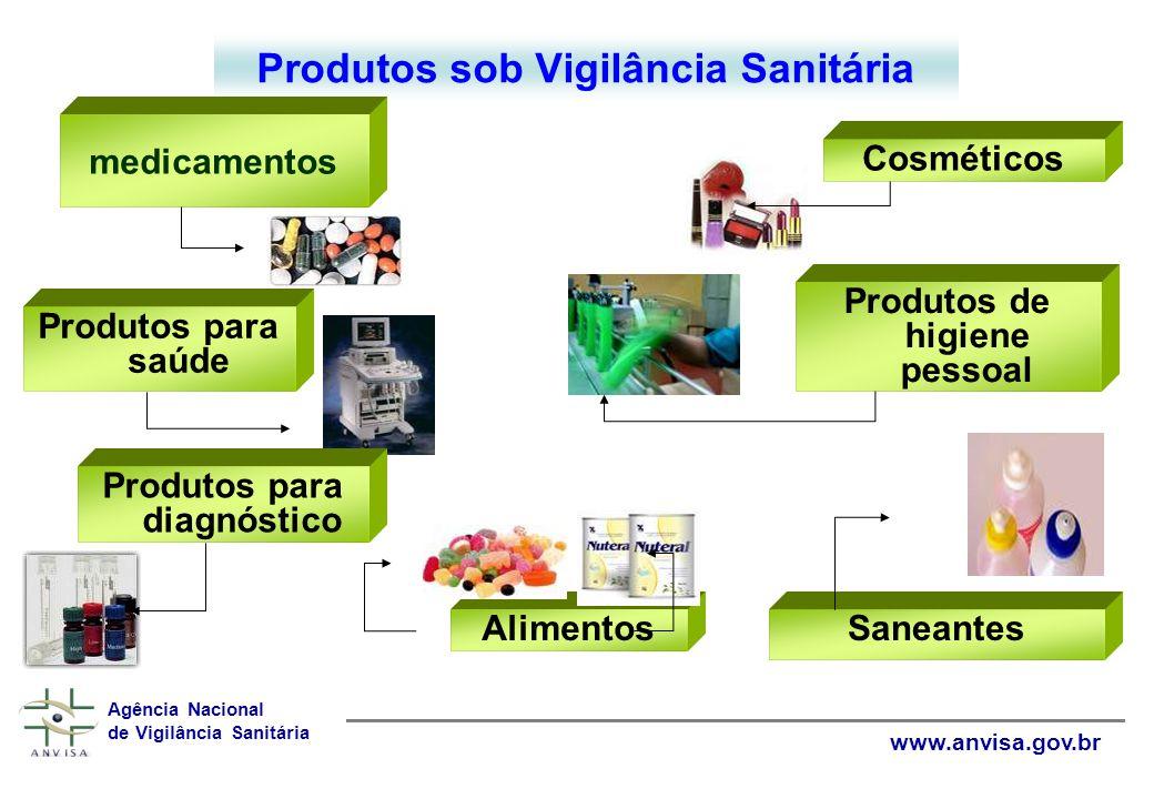 Agência Nacional de Vigilância Sanitária www.anvisa.gov.br Ambientes e Tecnologias relacionados aos Produtos sob Vigilância Sanitária fabricação importação transporte armazenagem (IMPORTÂNCIA DO CONTROLE DE IMPORTAÇÃO)