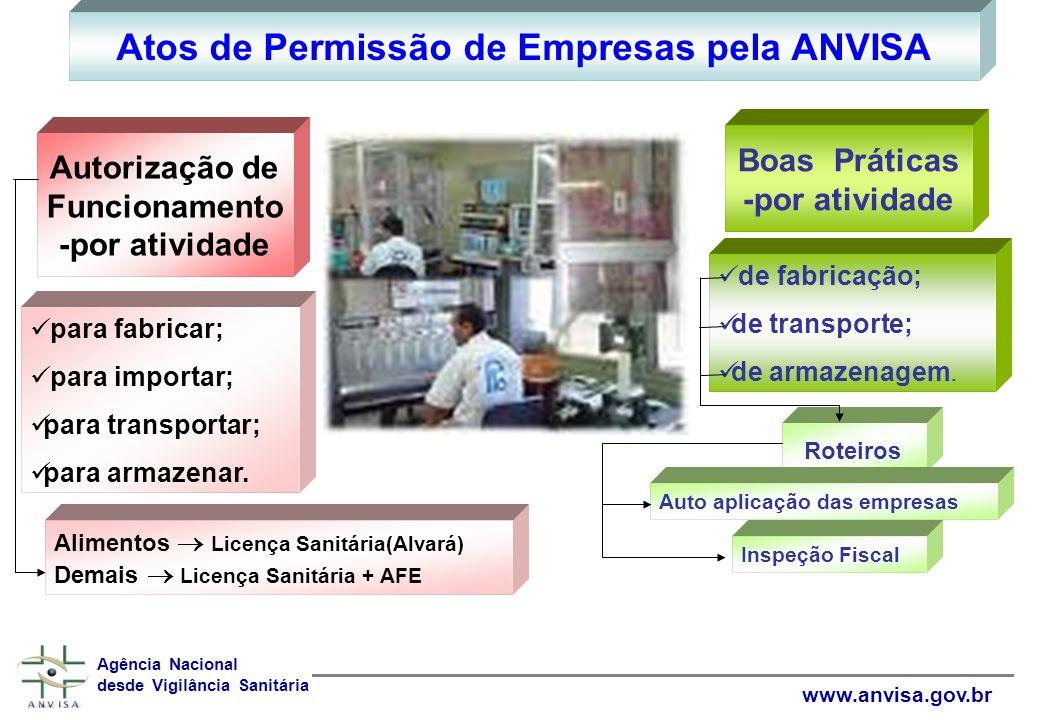 Regularização de Produtos Agência Nacional desde Vigilância Sanitária www.anvisa.gov.br
