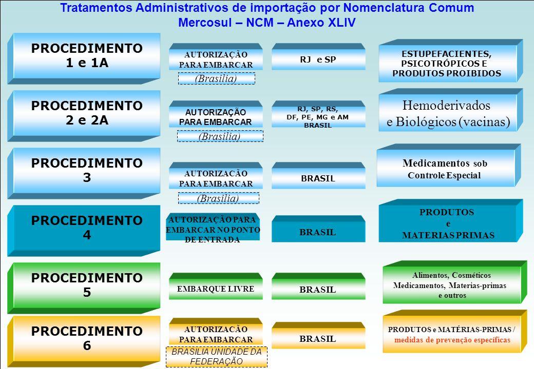 Requerimento de Importação Agência Nacional desde Vigilância Sanitária www.anvisa.gov.br Petição de Autorização de Embarque no Exterior, quando couber; Petição de Fiscalização e Liberação Sanitária de Importação ( Anexo II, item 1.2., da Resolução-RDC n.º 350, de 2005); Recolhimento de tributo (taxa) por meio de Guia de Recolhimento da União – GRU.