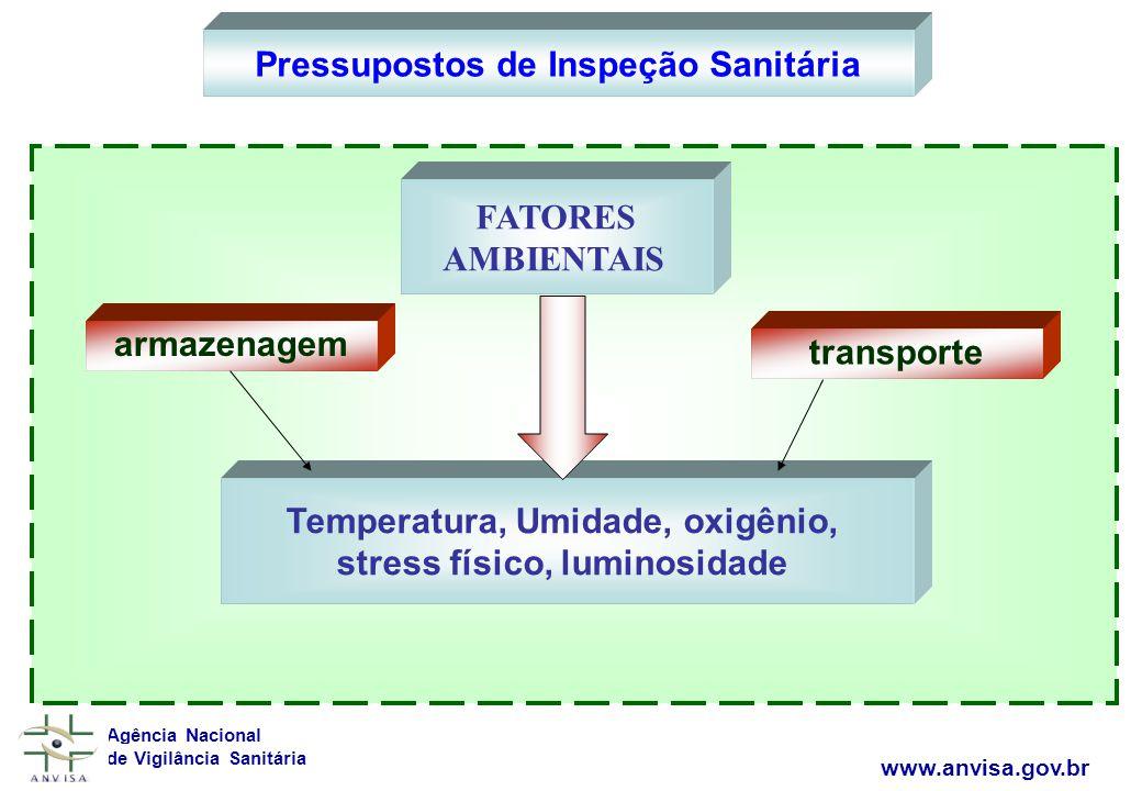 Agência Nacional de Vigilância Sanitária www.anvisa.gov.br FATORES AMBIENTAIS Temperatura, Umidade, oxigênio, stress físico, luminosidade Pressupostos de Inspeção Sanitária transporte armazenagem