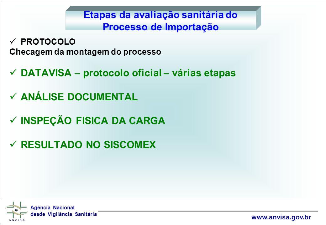 PROTOCOLO Checagem da montagem do processo DATAVISA – protocolo oficial – várias etapas ANÁLISE DOCUMENTAL INSPEÇÃO FISICA DA CARGA RESULTADO NO SISCO