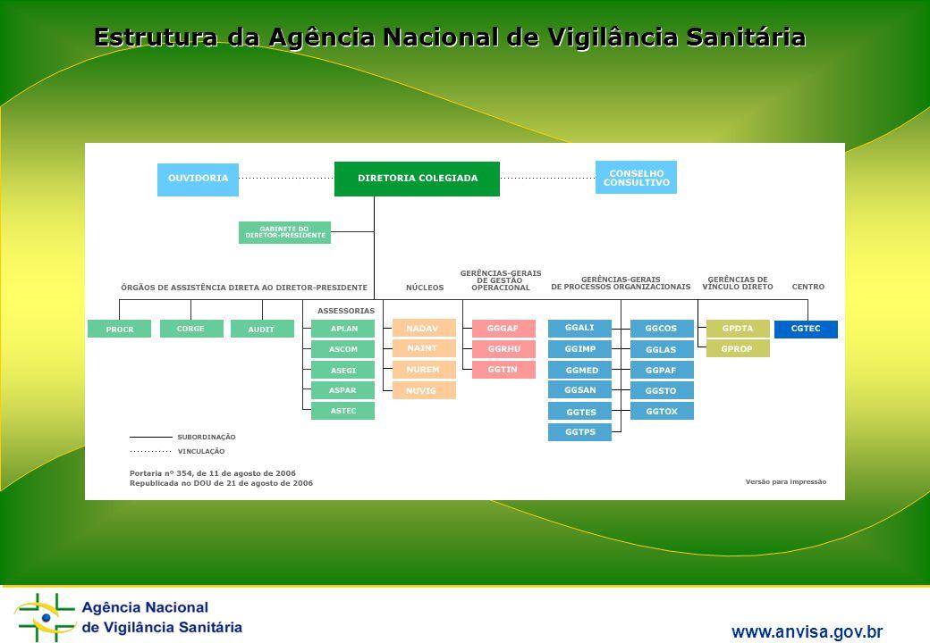 www.anvisa.gov.br Estrutura da Agência Nacional de Vigilância Sanitária