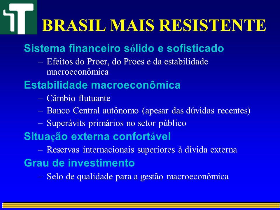 BRASIL MAIS RESISTENTE Sistema financeiro s ó lido e sofisticado –Efeitos do Proer, do Proes e da estabilidade macroeconômica Estabilidade macroeconôm