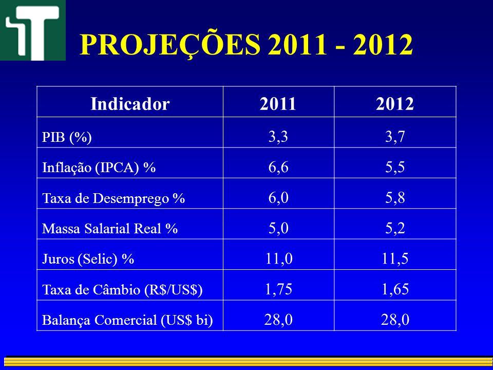 PROJEÇÕES 2011 - 2012 Indicador20112012 PIB (%) 3,33,7 Inflação (IPCA) % 6,65,5 Taxa de Desemprego % 6,05,8 Massa Salarial Real % 5,05,2 Juros (Selic)