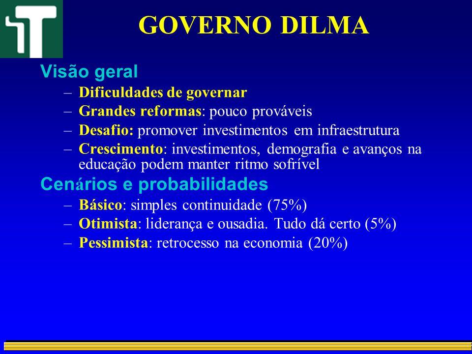 GOVERNO DILMA Visão geral –Dificuldades de governar –Grandes reformas: pouco prováveis –Desafio: promover investimentos em infraestrutura –Crescimento