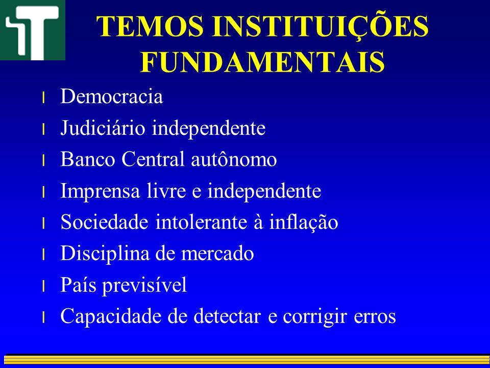 TEMOS INSTITUIÇÕES FUNDAMENTAIS l Democracia l Judiciário independente l Banco Central autônomo l Imprensa livre e independente l Sociedade intolerant