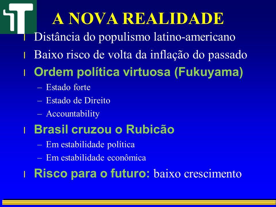 A NOVA REALIDADE l Distância do populismo latino-americano l Baixo risco de volta da inflação do passado l Ordem política virtuosa (Fukuyama) –Estado