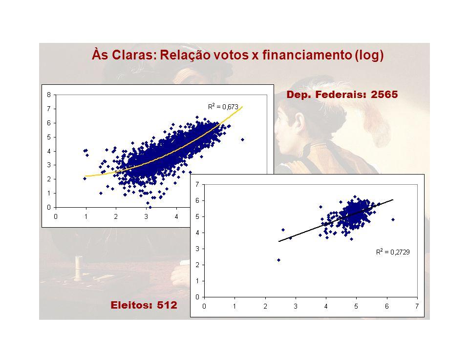 Dep. Federais: 2565 Eleitos: 512 Às Claras: Relação votos x financiamento (log)